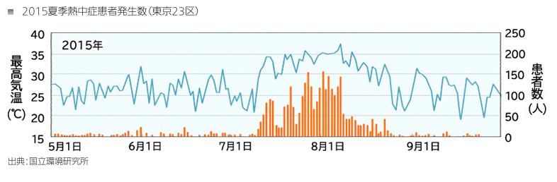 2015夏季熱中症患者発生数(東京23区)