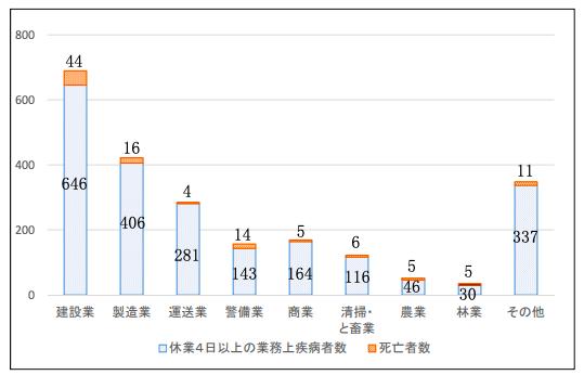 過去5年間(平成23~27年)の業種別の熱中症による 死傷者