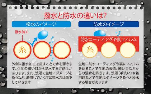 撥水と防水の違い