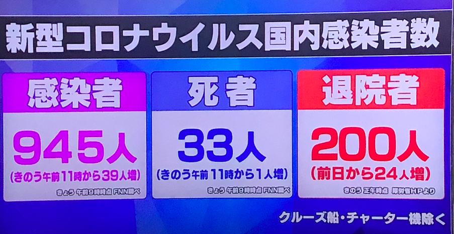 日本 感染者数。 3月20日現在
