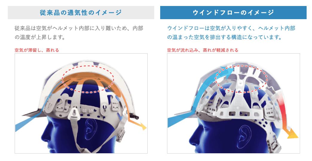 ミドリ安全 ヘルメット ウィンドフロー