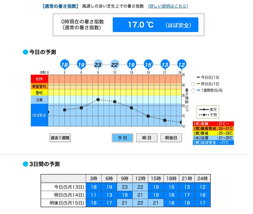 暑さ指数 東京