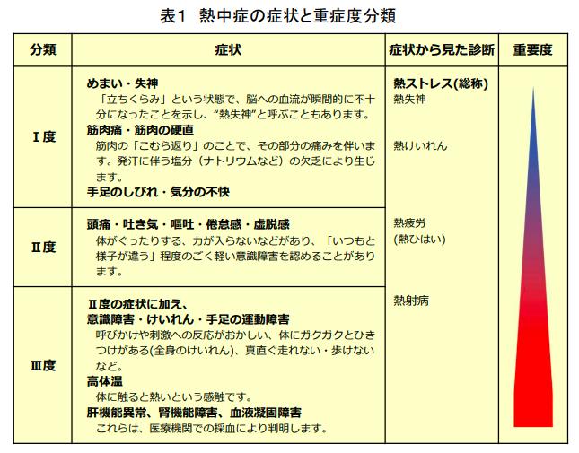 熱中症の表